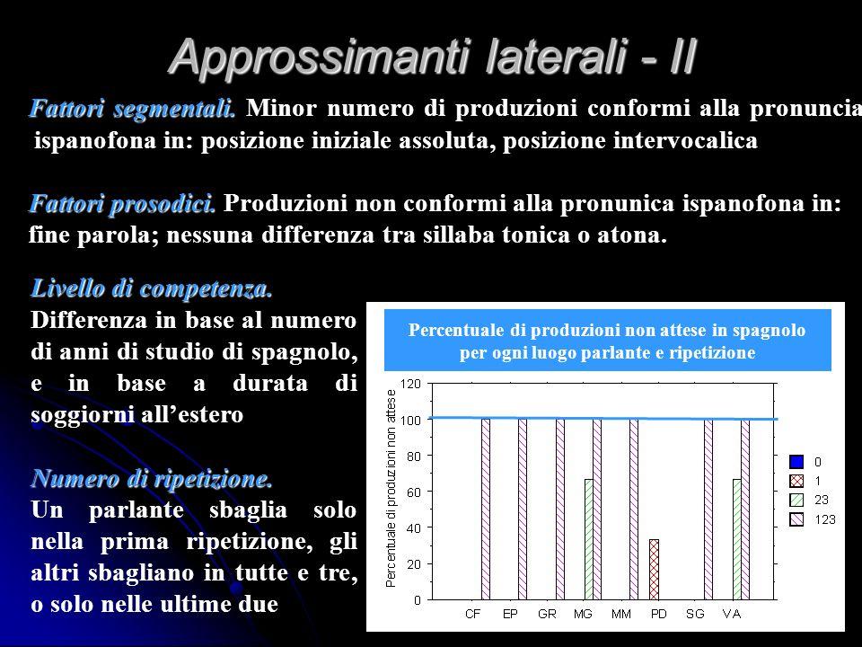 Approssimanti laterali - Il luogo di articolazione ha effetto significativo sulle risposte - Minor numero di risposte corrispondenti alla produzione i