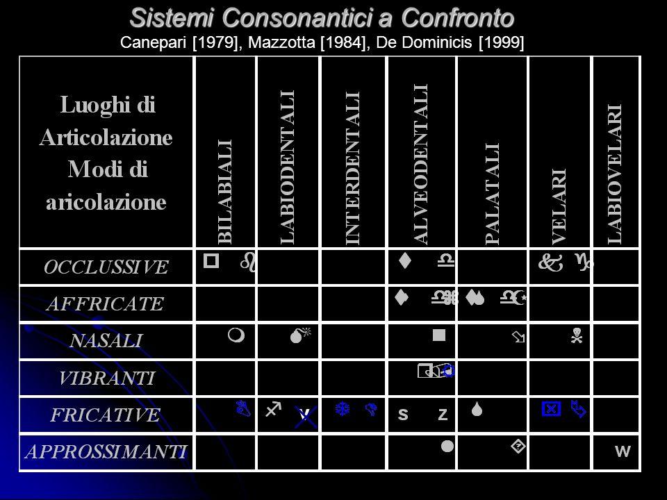 Ipotesi di lavoro ed obiettivi Contesto Segmentale Spagnolo Italiano Contesto Prosodico Competenza Sistema consonantico