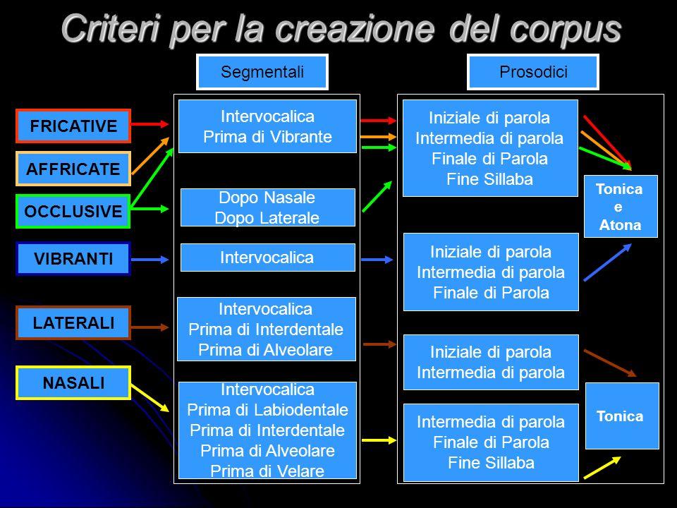 Sistemi Consonantici a Confronto Canepari [1979], Mazzotta [1984], De Dominicis [1999] v