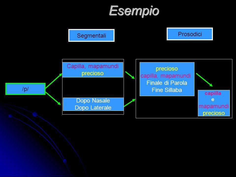 Criteri per la creazione del corpus FRICATIVE Tonica e Atona Intermedia di parola Finale di Parola Fine Sillaba Iniziale di parola Intermedia di parol