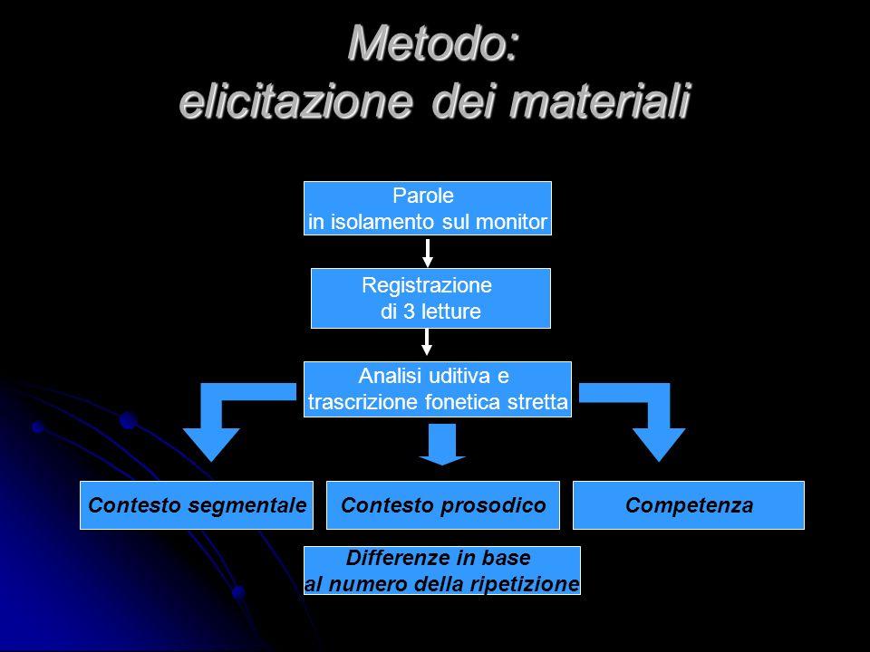 Metodo: scelta dei soggetti Corpus 104 + 8 parole 2 Madrelingua 8 Studenti 1 Lettore dellUniversità 1 Lettrice dellUniversità di Lecce 4 Studenti (LE)