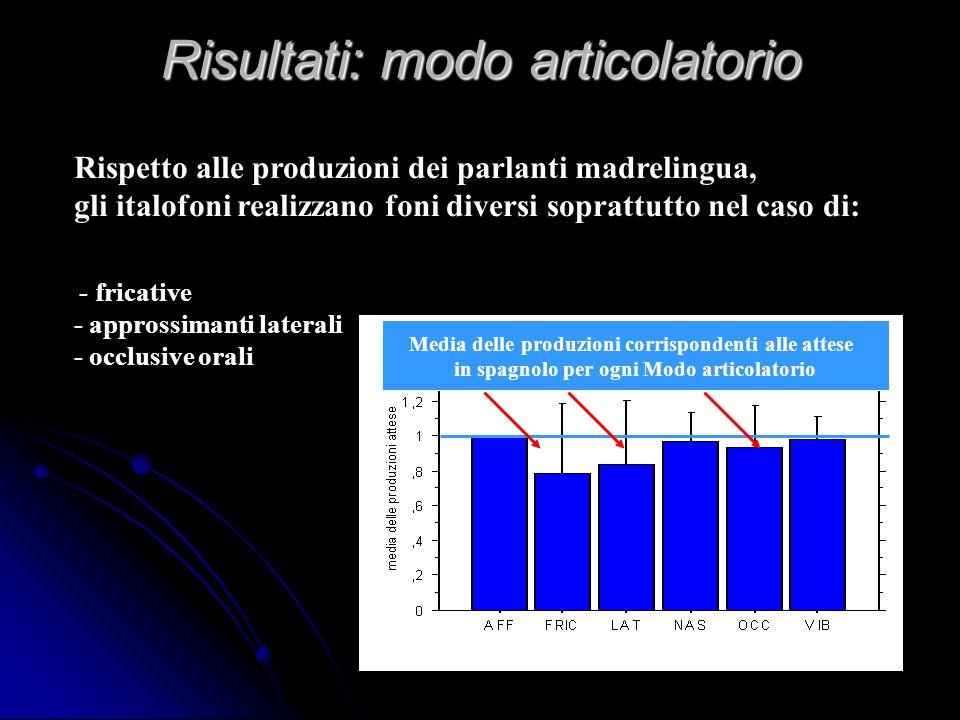 Metodo: elicitazione dei materiali CompetenzaContesto segmentale Differenze in base al numero della ripetizione Parole in isolamento sul monitor Regis