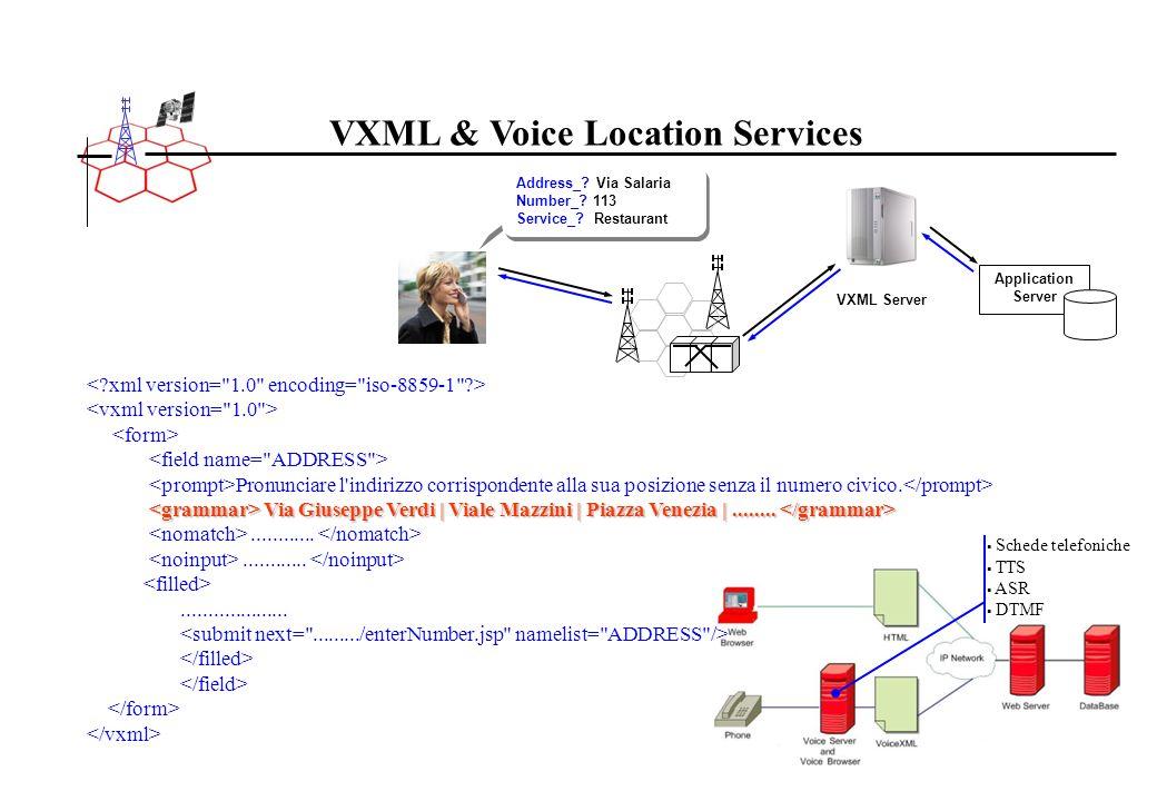 VXML & Voice Location Services Schede telefoniche TTS ASR DTMF Pronunciare l'indirizzo corrispondente alla sua posizione senza il numero civico. Via G