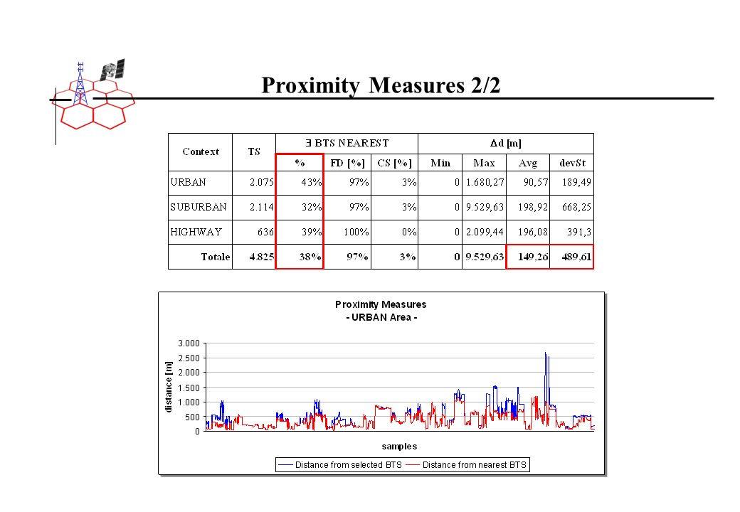 Proximity Measures 2/2