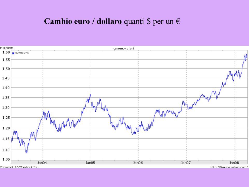 Cambio ecu-euro / dollaro quanti $ per un (per un ecu sino al dicembre 1998)