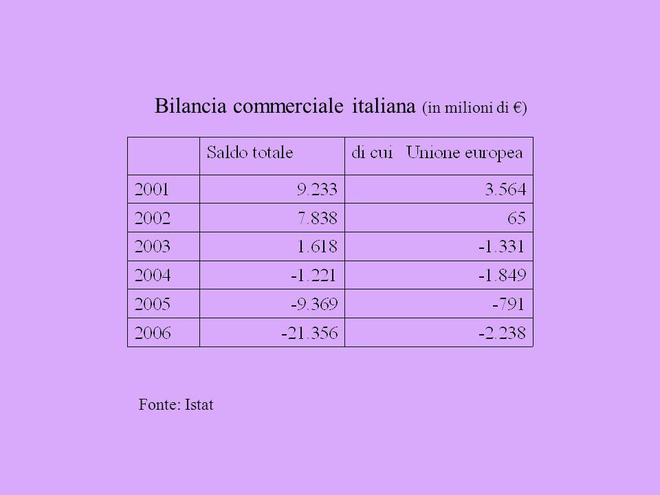 Bilancia commerciale italiana (in milioni di ) Fonte: Istat