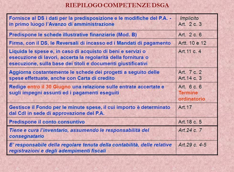 datipredisposizionemodifiche Avanzo di amministrazione Fornisce al DS i dati per la predisposizione e le modifiche del P.A. - in primo luogo lAvanzo d