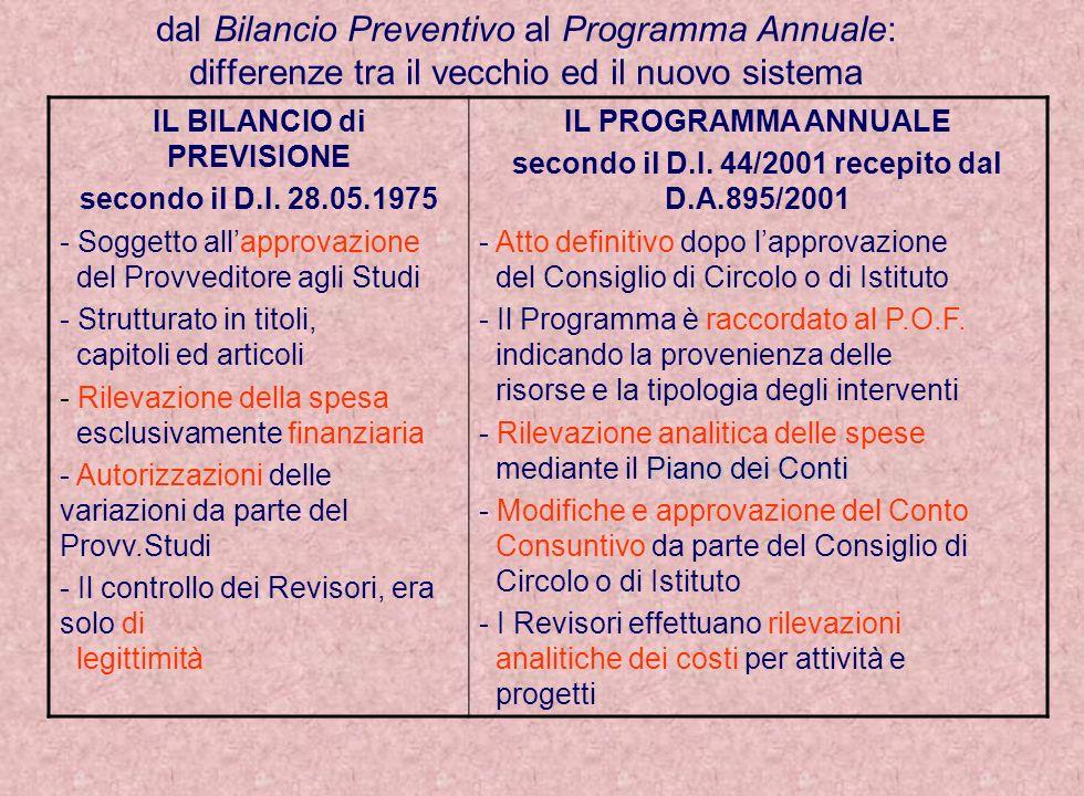 dal Bilancio Preventivo al Programma Annuale: differenze tra il vecchio ed il nuovo sistema IL BILANCIO di PREVISIONE secondo il D.I. 28.05.1975 - Sog