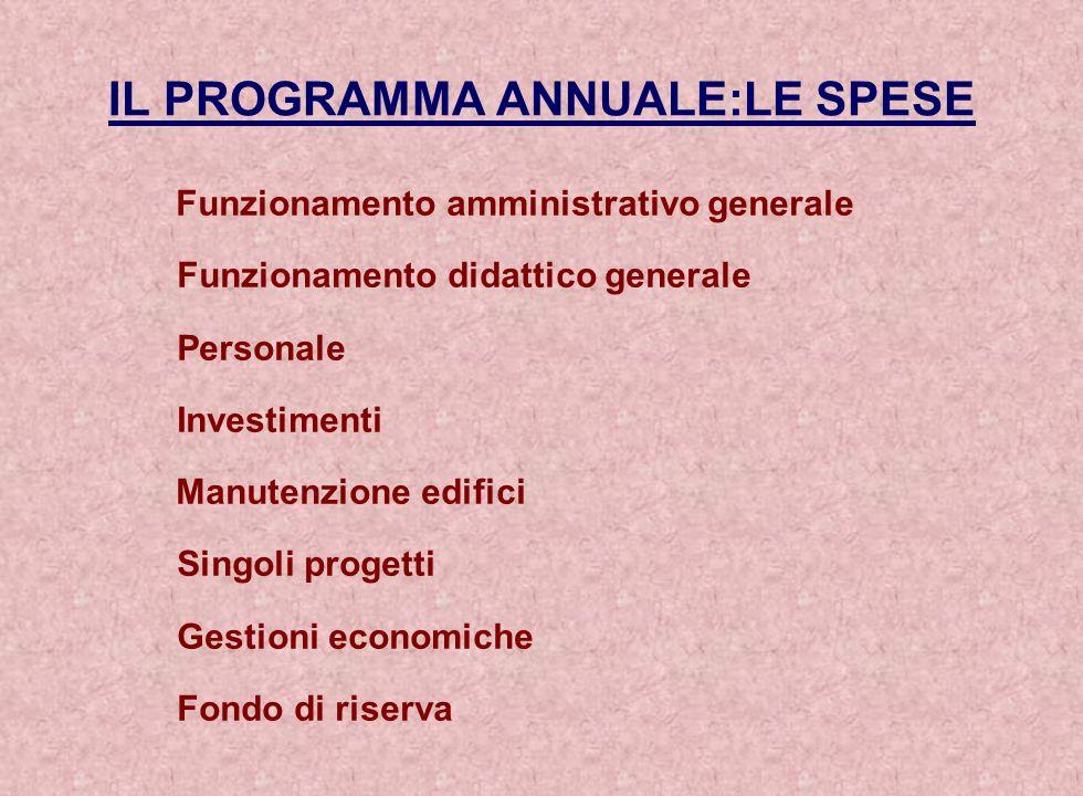 IL PROGRAMMA ANNUALE:LE SPESE Funzionamento amministrativo generale Funzionamento didattico generale Personale Investimenti Manutenzione edifici Singo