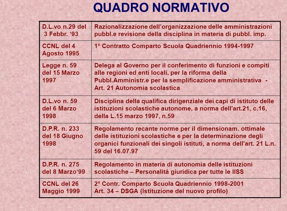 Art.13 Modalità di estinzione dei mandati 1.