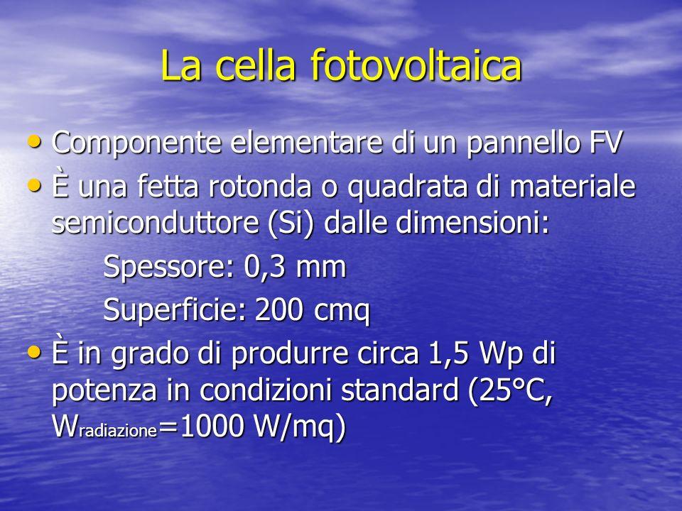 Significato fisico della grandezza potenza di picco Lenergia elettrica prodotta è proporzionale alla radiazione solare incidente sul modulo, che varia nel corso della giornata, con le stagioni e al variare delle condizioni atmosferiche È un valore di riferimento, è quella che il sistema FV può erogare quando opera in condizioni standard È il parametro utilizzato nella progettazione