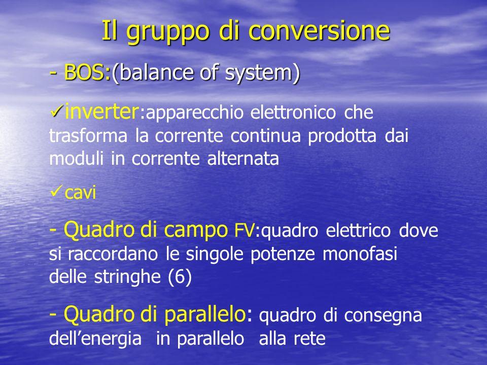 Il gruppo di conversione - BOS:(balance of system) inverter :apparecchio elettronico che trasforma la corrente continua prodotta dai moduli in corrent