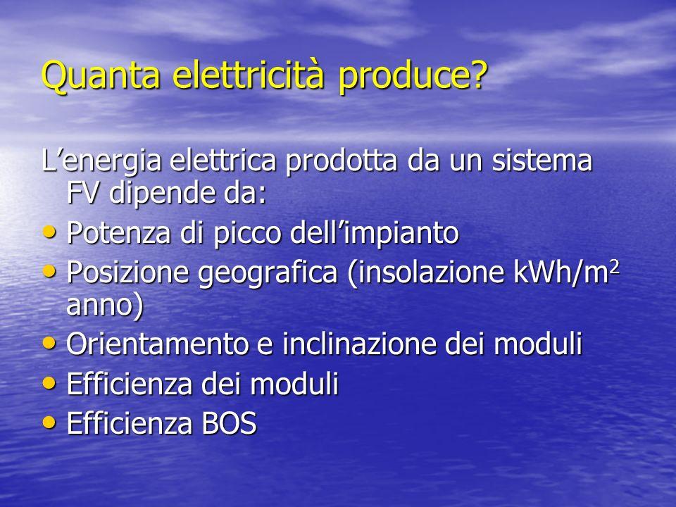 Quanta elettricità produce? Lenergia elettrica prodotta da un sistema FV dipende da: Potenza di picco dellimpianto Potenza di picco dellimpianto Posiz