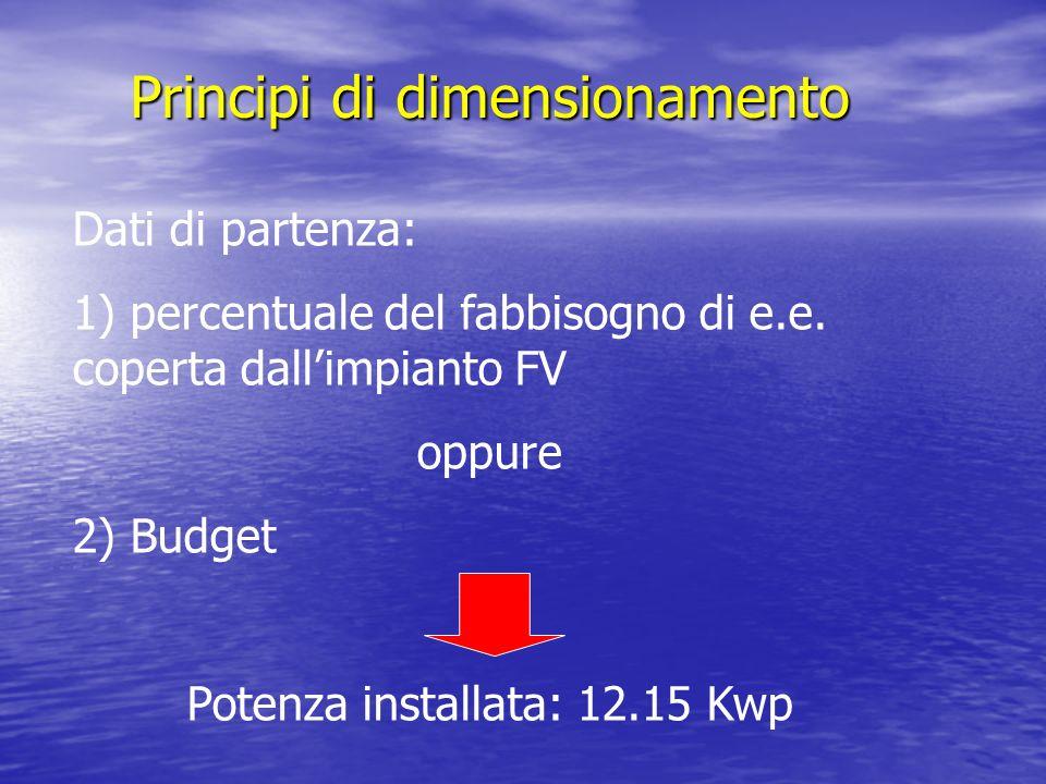 Principi di dimensionamento Dati di partenza: 1) percentuale del fabbisogno di e.e. coperta dallimpianto FV oppure 2) Budget Potenza installata: 12.15
