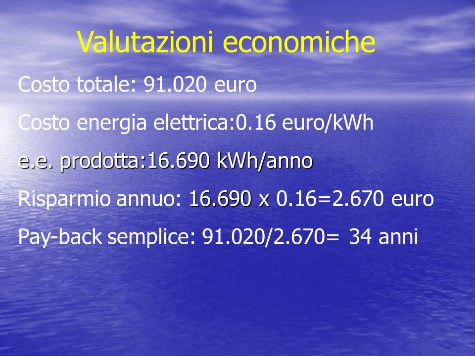 Valutazioni economiche Costo totale: 91.020 euro Costo energia elettrica:0.16 euro/kWh e.e. prodotta:16.690 kWh/anno 16.690 x Risparmio annuo: 16.690