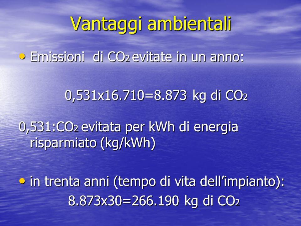 Vantaggi ambientali Emissioni di CO 2 evitate in un anno: Emissioni di CO 2 evitate in un anno: 0,531x16.710=8.873 kg di CO 2 0,531x16.710=8.873 kg di