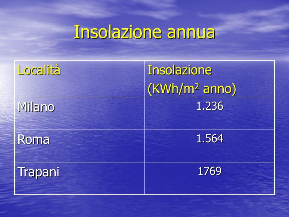 Insolazione annua LocalitàInsolazione (KWh/m 2 anno) Milano1.236 Roma1.564 Trapani1769