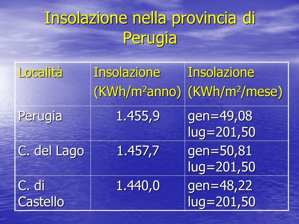 Insolazione nella provincia di Perugia LocalitàInsolazione (KWh/m 2 anno) Insolazione (KWh/m 2 /mese) Perugia1.455,9 gen=49,08 lug=201,50 C. del Lago