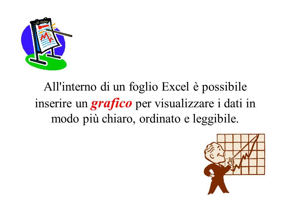 All interno di un foglio Excel è possibile inserire un grafico per visualizzare i dati in modo più chiaro, ordinato e leggibile.