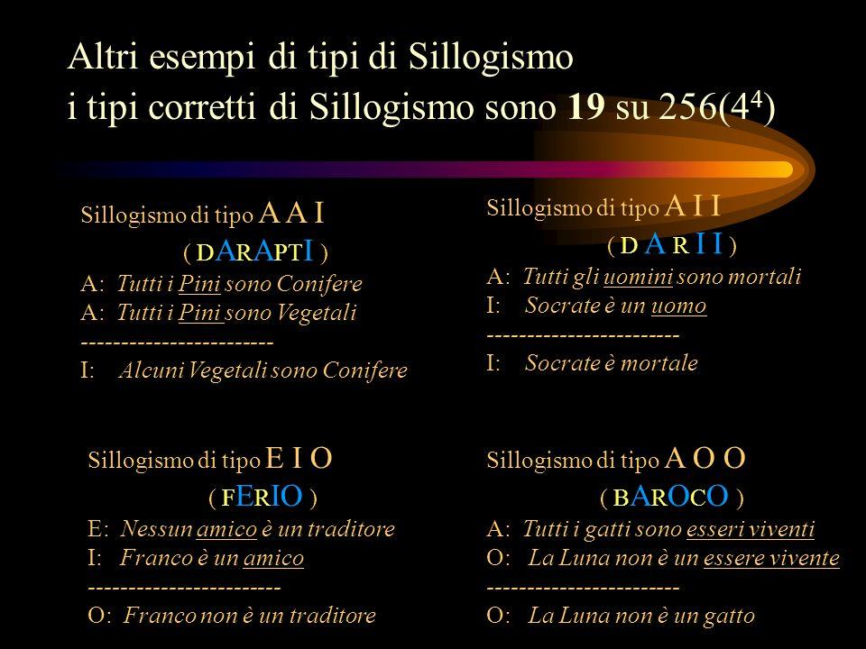 Altri esempi di tipi di Sillogismo i tipi corretti di Sillogismo sono 19 su 256(4 4 ) Sillogismo di tipo A I I ( D A R I I ) A: Tutti gli uomini sono