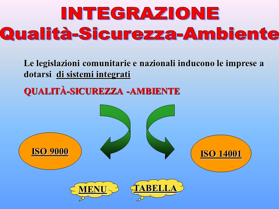 Le legislazioni comunitarie e nazionali inducono le imprese a dotarsi di sistemi integrati QUALITÀ-SICUREZZA -AMBIENTE ISO 9000 ISO 9000 ISO 14001 ISO 14001 MENU TABELLA