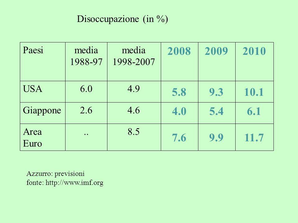 Disoccupazione (in %) Paesimedia 1988-97 media 1998-2007 200820092010 USA6.04.9 5.89.310.1 Giappone2.64.6 4.05.46.1 Area Euro..8.5 7.69.911.7 Azzurro: previsioni fonte: http://www.imf.org