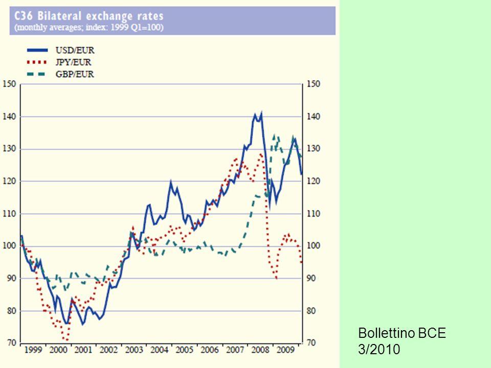 Bollettino BCE 3/2010