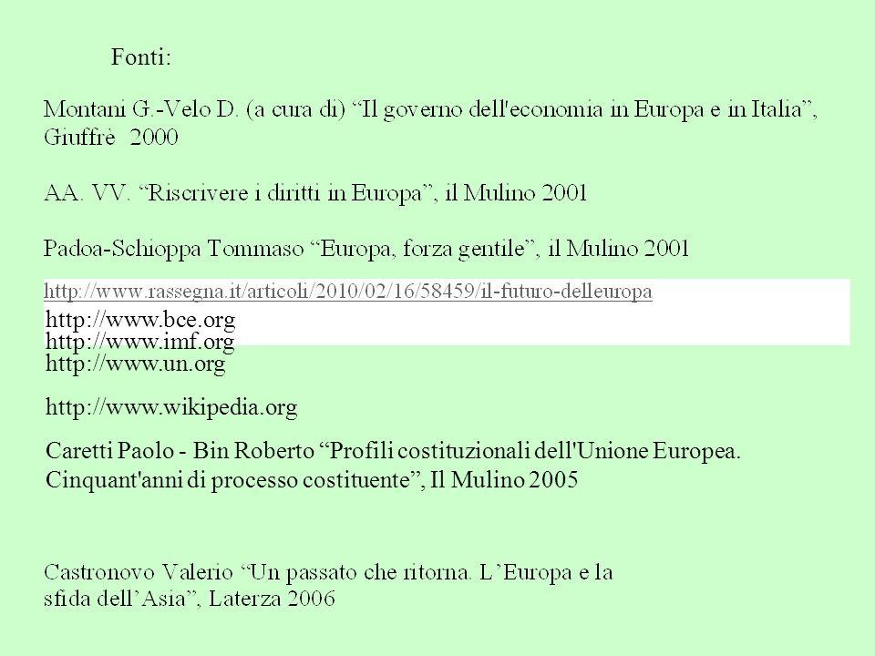 Fonti: http://www.imf.org http://www.bce.org http://www.un.org http://www.wikipedia.org Caretti Paolo - Bin Roberto Profili costituzionali dell Unione Europea.