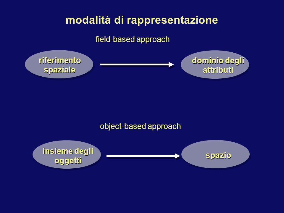 dominio degli attributi riferimento spaziale field-based approach modalità di rappresentazione insieme degli oggetti spazio object-based approach