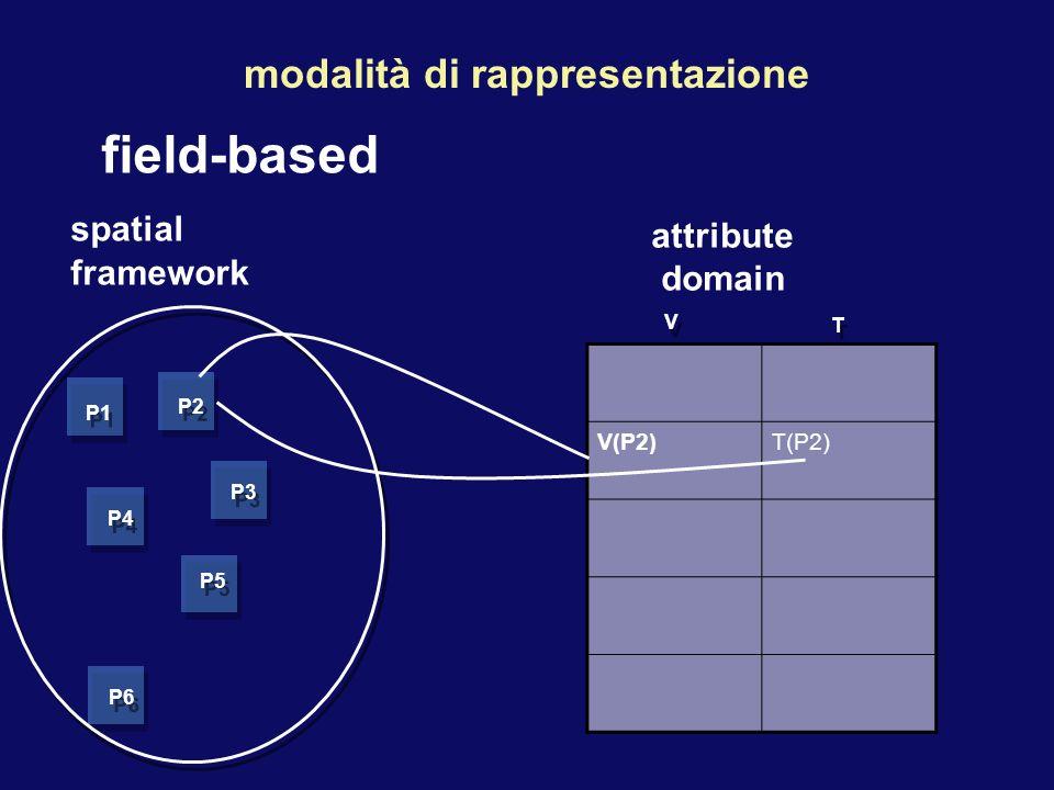 field-based spatial framework modalità di rappresentazione P1 P2 P3 P4 P5 P6 V(P2)T(P2) attribute domain T T V V