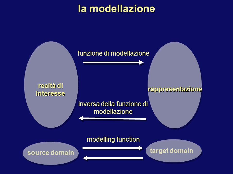 realtà di interesse target domain source domain rappresentazione funzione di modellazione inversa della funzione di modellazione la modellazione modelling function