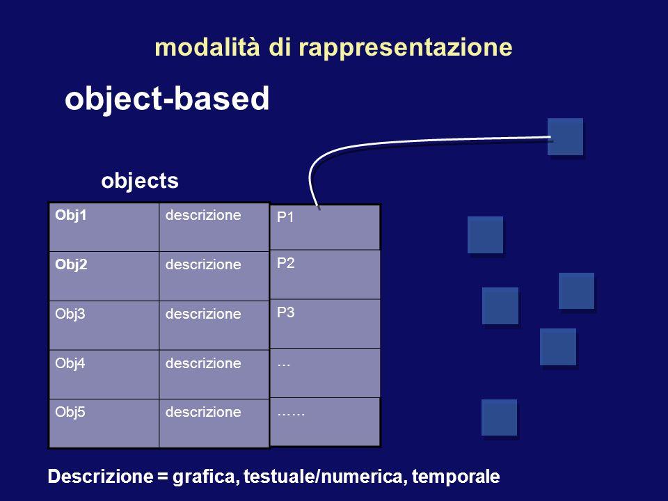 object-based modalità di rappresentazione Obj1descrizione Obj2descrizione Obj3descrizione Obj4descrizione Obj5descrizione objects P1 P2 P3 … …… Descrizione = grafica, testuale/numerica, temporale