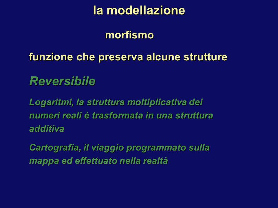 morfismo funzione che preserva alcune strutture Reversibile Logaritmi, la struttura moltiplicativa dei numeri reali è trasformata in una struttura additiva Cartografia, il viaggio programmato sulla mappa ed effettuato nella realtà la modellazione