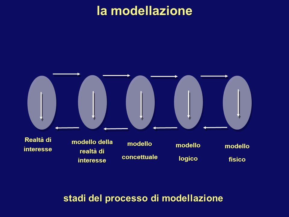stadi del processo di modellazione la modellazione Realtà di interesse modello della realtà di interesse modelloconcettuale modellologico modellofisico