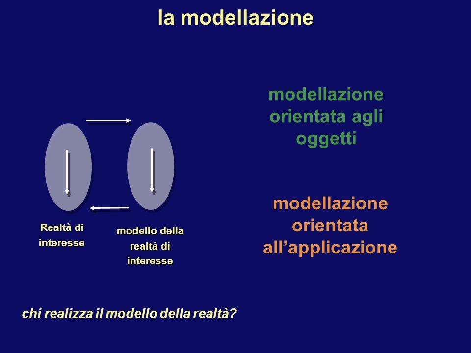la modellazione Realtà di interesse modello della realtà di interesse modellazione orientata agli oggetti modellazione orientata allapplicazione chi realizza il modello della realtà?