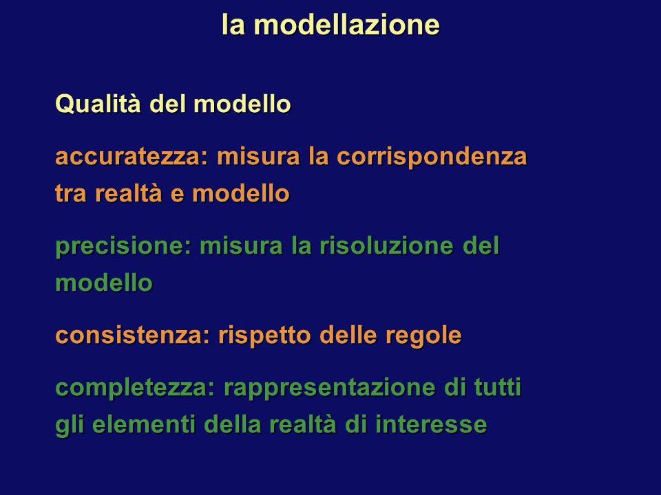Qualità del modello accuratezza: misura la corrispondenza tra realtà e modello precisione: misura la risoluzione del modello consistenza: rispetto delle regole completezza: rappresentazione di tutti gli elementi della realtà di interesse la modellazione