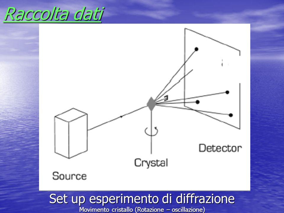 Raccolta dati Set up esperimento di diffrazione Movimento cristallo (Rotazione – oscillazione)