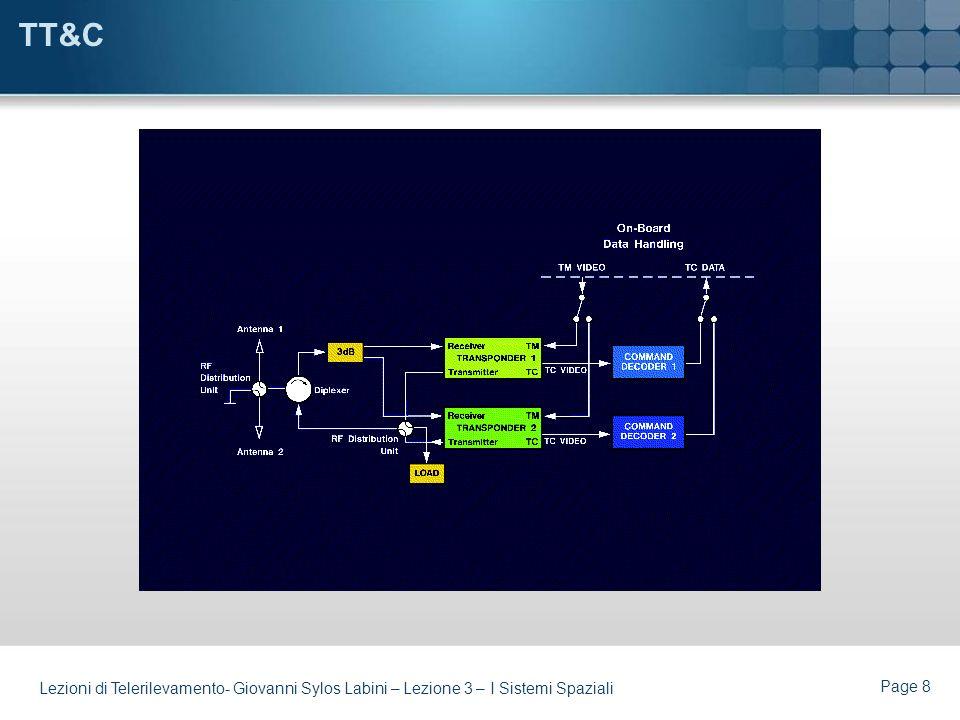 Page 7 Lezioni di Telerilevamento- Giovanni Sylos Labini – Lezione 3 – I Sistemi Spaziali Le Funzioni del BUS Il BUS rende disponibili al sattellite t