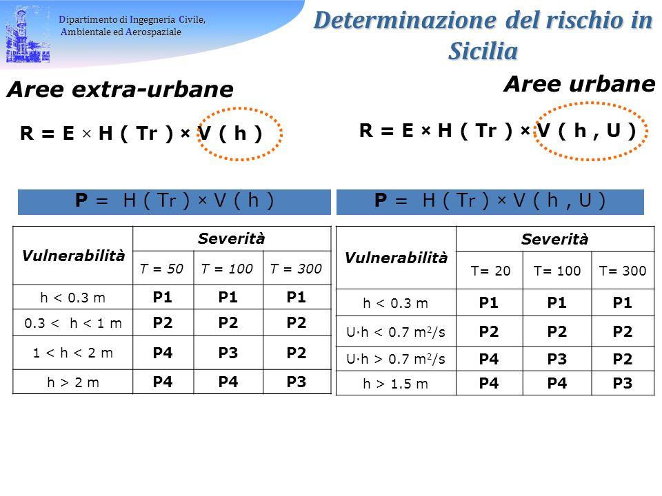 Dipartimento di Ingegneria Civile, Ambientale ed Aerospaziale Ambientale ed Aerospaziale Determinazione del rischio in Sicilia Aree extra-urbane Aree urbane R = E × H ( Tr ) × V ( h ) P = H ( T r ) × V ( h ) Vulnerabilità Severità T = 50T = 100T = 300 h < 0.3 m P1 0.3 < h < 1 m P2 1 < h < 2 m P4P3P2 h > 2 m P4 P3 R = E × H ( Tr ) × V ( h, U ) P = H ( T r ) × V ( h, U ) Vulnerabilità Severità T= 20T= 100T= 300 h < 0.3 m P1 U·h < 0.7 m 2 /s P2 U·h > 0.7 m 2 /s P4P3P2 h > 1.5 m P4 P3