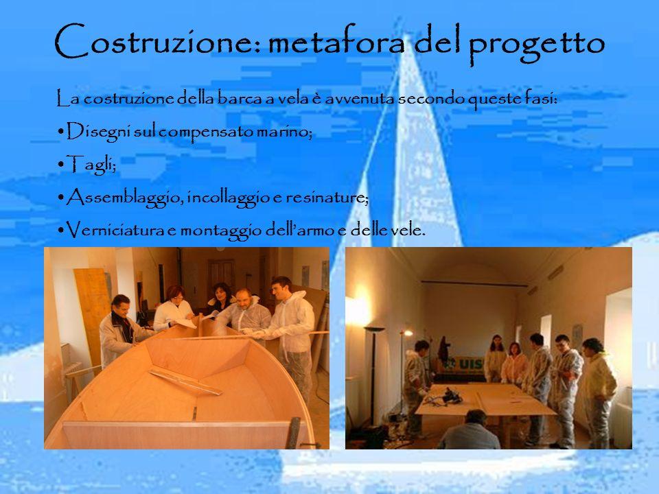 Costruzione: metafora del progetto La costruzione della barca a vela è avvenuta secondo queste fasi: Disegni sul compensato marino; Tagli; Assemblaggi