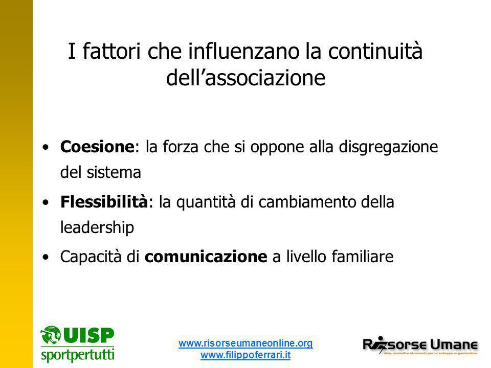 www.risorseumaneonline.org www.filippoferrari.it I fattori che influenzano la continuità dellassociazione Coesione: la forza che si oppone alla disgregazione del sistema Flessibilità: la quantità di cambiamento della leadership Capacità di comunicazione a livello familiare