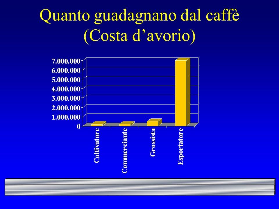 Quanto guadagnano dal caffè (Costa davorio)