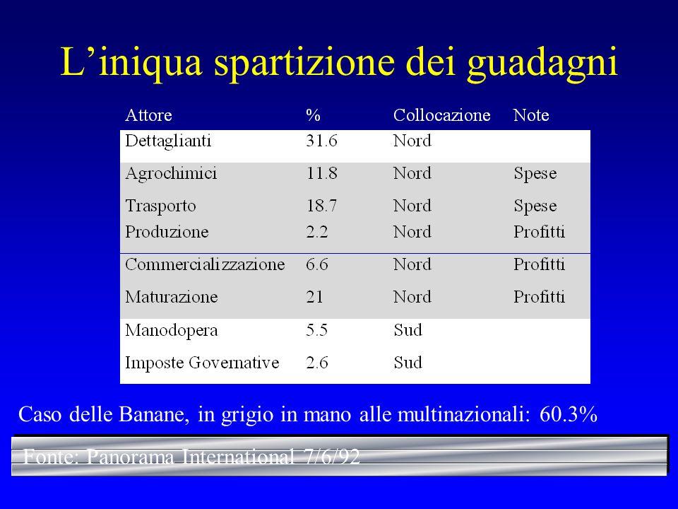 Liniqua spartizione dei guadagni Fonte: Panorama International 7/6/92 Caso delle Banane, in grigio in mano alle multinazionali: 60.3%