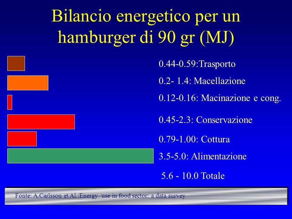 Bilancio energetico per un hamburger di 90 gr (MJ) 0.44-0.59:Trasporto 0.2- 1.4: Macellazione 0.12-0.16: Macinazione e cong. 0.45-2.3: Conservazione 0