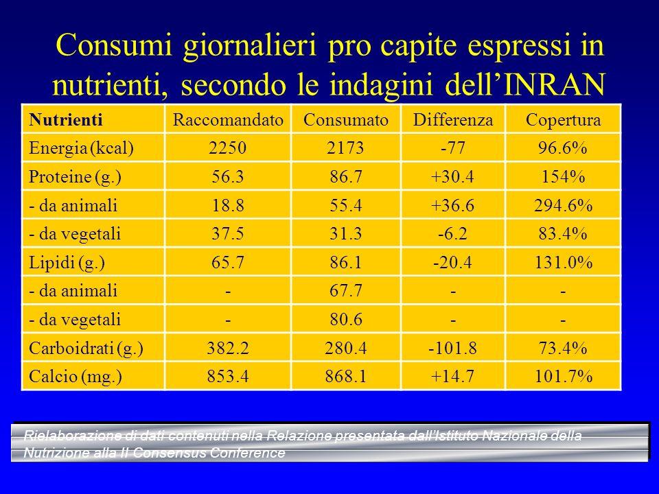 Consumi giornalieri pro capite espressi in nutrienti, secondo le indagini dellINRAN NutrientiRaccomandatoConsumatoDifferenzaCopertura Energia (kcal)22