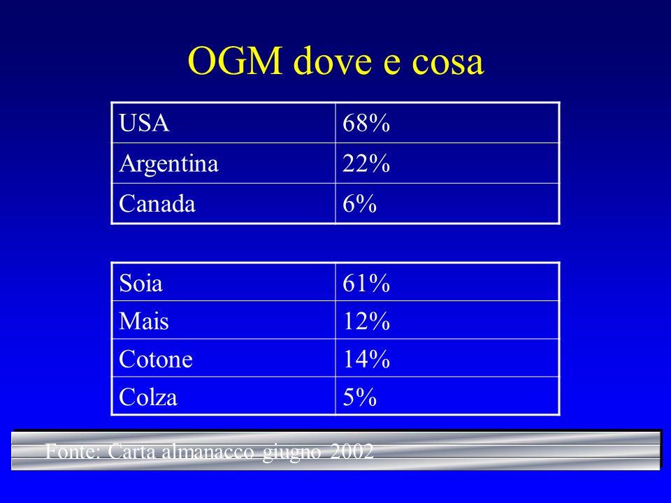 OGM dove e cosa USA68% Argentina22% Canada6% Soia61% Mais12% Cotone14% Colza5% Fonte: Carta almanacco giugno 2002