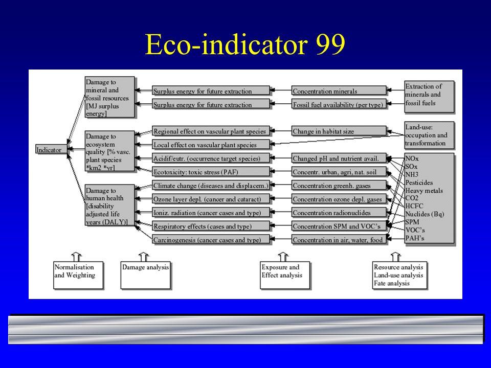 Eco-indicator 99