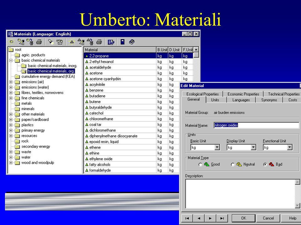 Umberto: Materiali