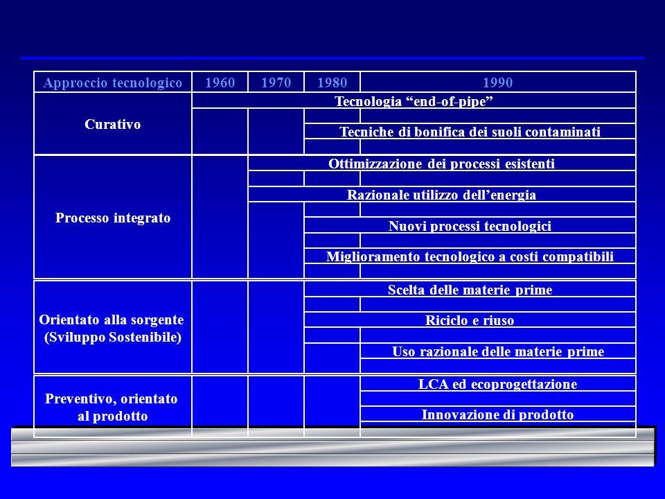Approccio tecnologico1960198019701990 Tecnologia end-of-pipe Tecniche di bonifica dei suoli contaminati Curativo Razionale utilizzo dellenergia Ottimizzazione dei processi esistenti Nuovi processi tecnologici Miglioramento tecnologico a costi compatibili Processo integrato Scelta delle materie prime Riciclo e riuso Uso razionale delle materie prime Orientato alla sorgente (Sviluppo Sostenibile) LCA ed ecoprogettazione Innovazione di prodotto Preventivo, orientato al prodotto