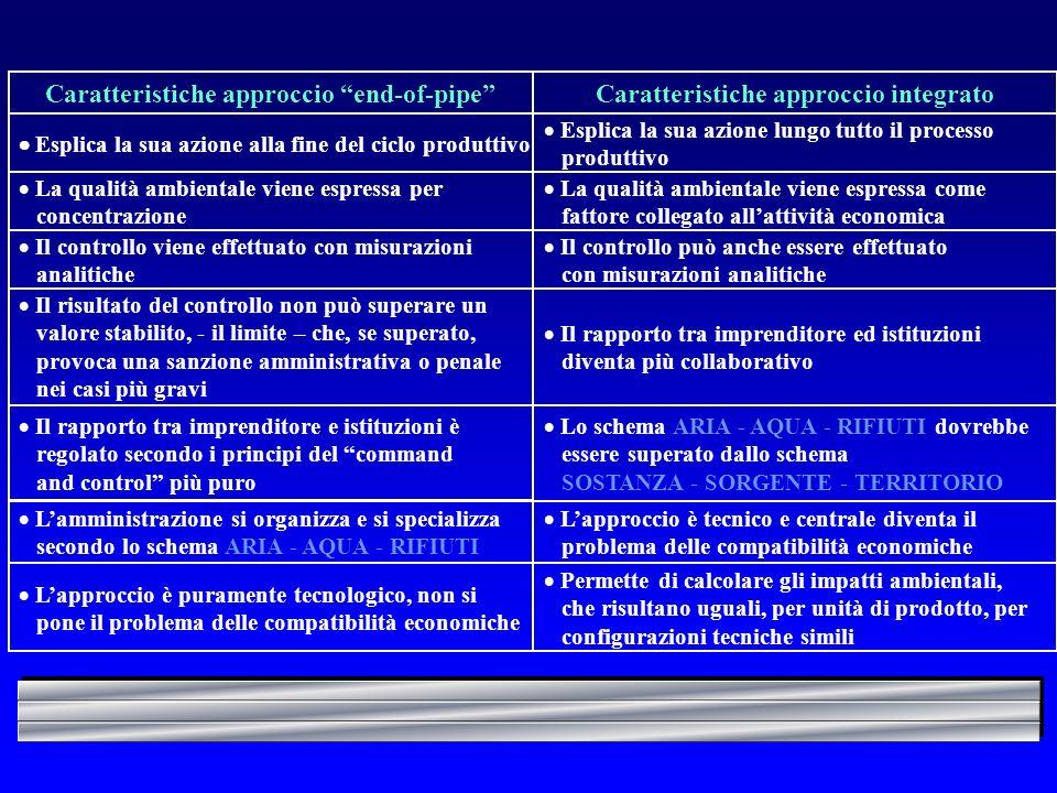 Caratteristiche approccio end-of-pipeCaratteristiche approccio integrato Esplica la sua azione alla fine del ciclo produttivo Esplica la sua azione lu